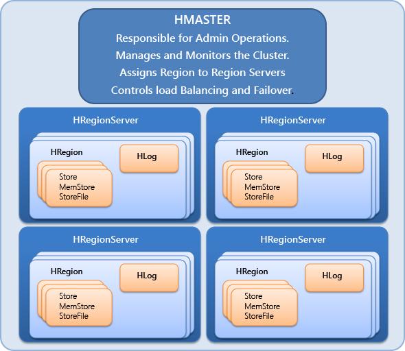 StratApps-Intro to HBase