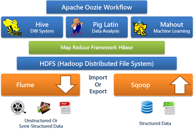 StratApps-Intro to Hadoop