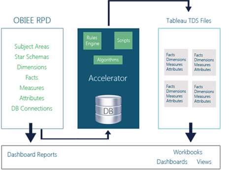 OBIEE RPD Diagram